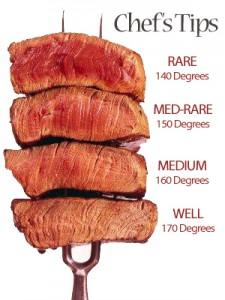 Paleo Meat Preparation